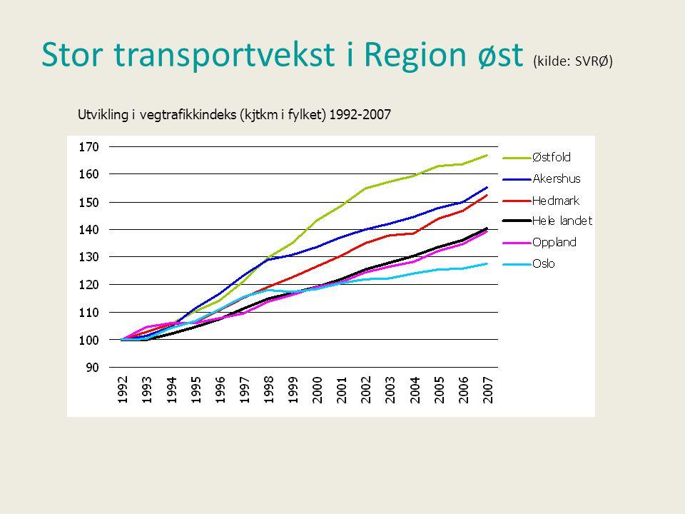 Stor transportvekst i Region øst (kilde: SVRØ) Utvikling i vegtrafikkindeks (kjtkm i fylket) 1992-2007