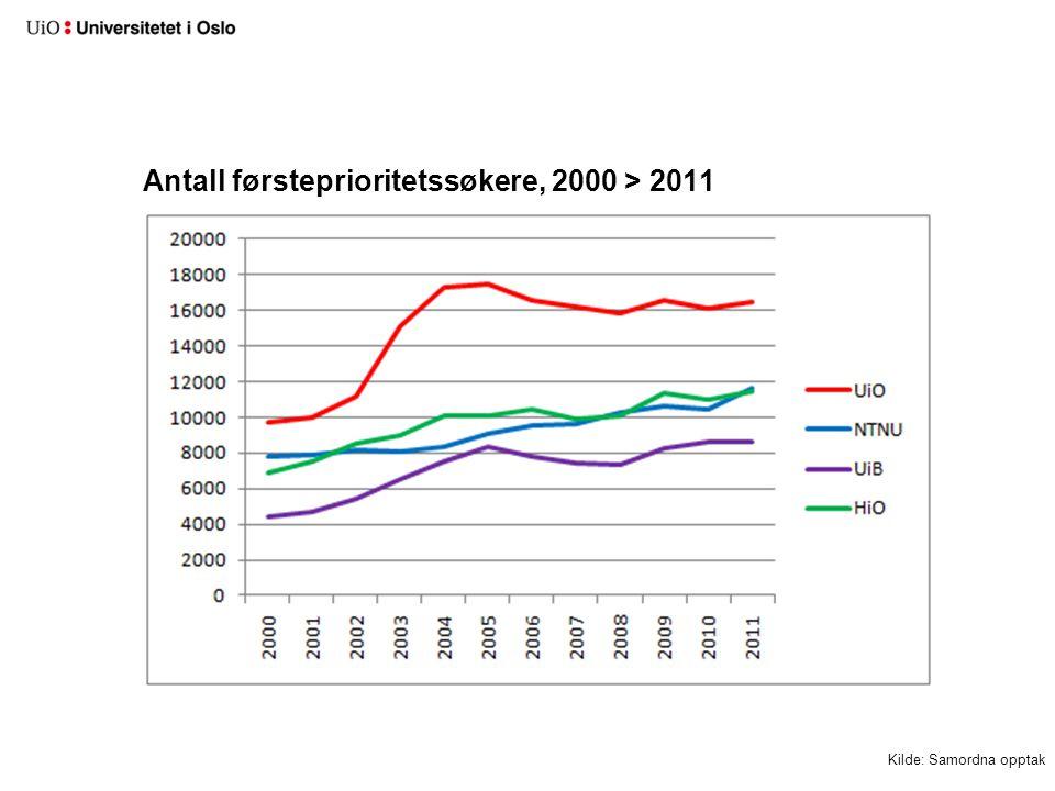 Antall førsteprioritetssøkere, 2000 > 2011 Kilde: Samordna opptak