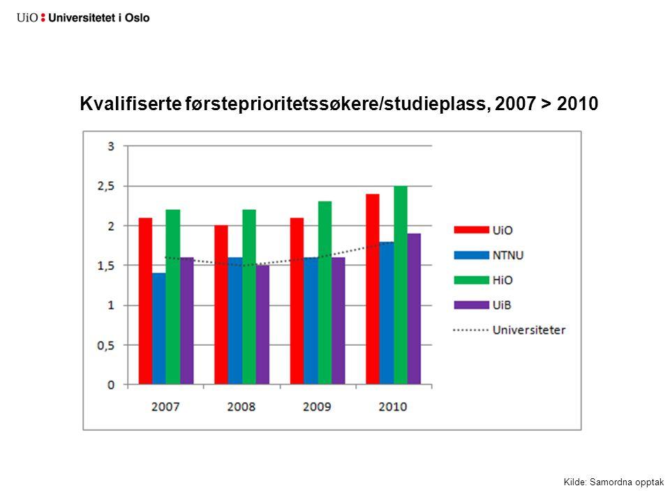 Kvalifiserte førsteprioritetssøkere/studieplass, 2007 > 2010 Kilde: Samordna opptak
