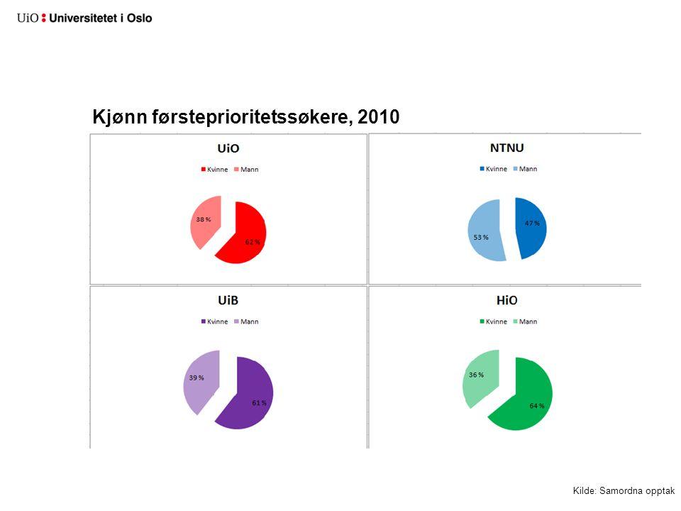 Kjønn antall kvalifiserte førsteprioritetssøkere, 2010 Kilde: Samordna opptak