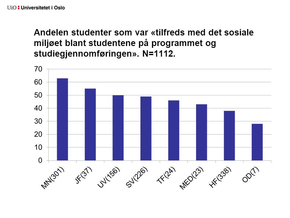 Andelen studenter som var «tilfreds med det sosiale miljøet blant studentene på programmet og studiegjennomføringen».
