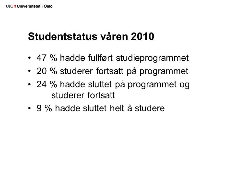 Studentstatus våren 2010 47 % hadde fullført studieprogrammet 20 % studerer fortsatt på programmet 24 % hadde sluttet på programmet og studerer fortsatt 9 % hadde sluttet helt å studere