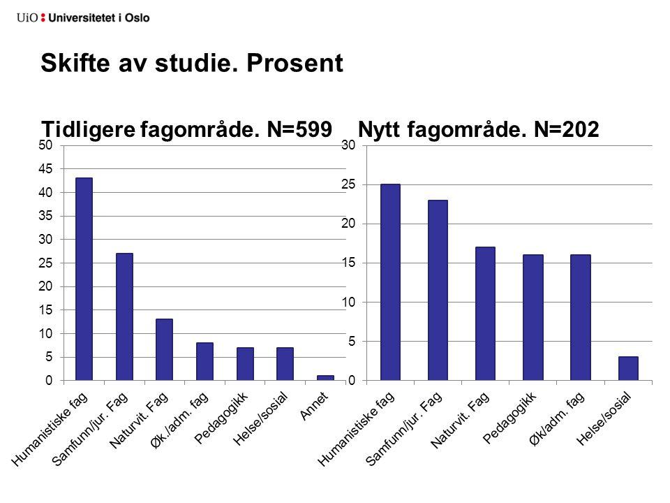 Skifte av studie. Prosent Tidligere fagområde. N=599Nytt fagområde. N=202