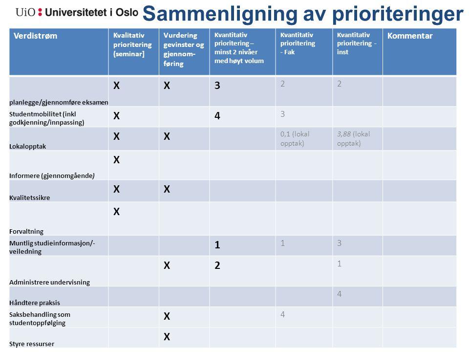 Sammenligning av prioriteringer Verdistrøm Kvalitativ prioritering (seminar] Vurdering gevinster og gjennom- føring Kvantitativ prioritering – minst 2
