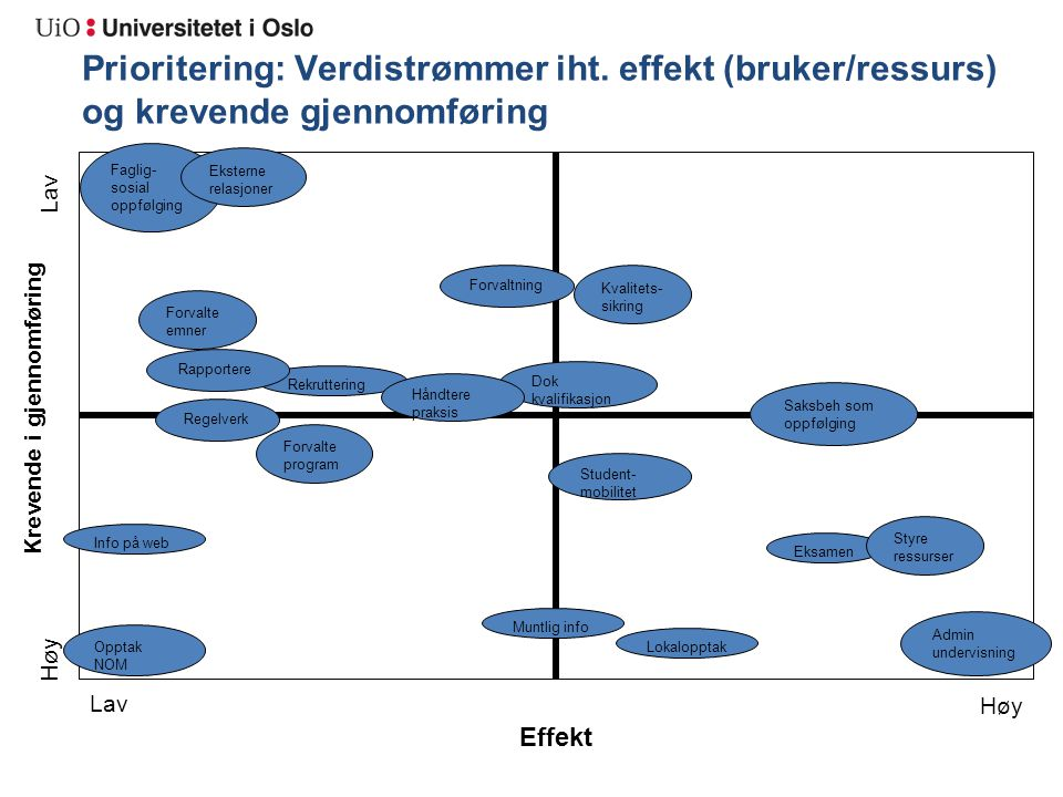 Krevende i gjennomføring Effekt Prioritering: Verdistrømmer iht. effekt (bruker/ressurs) og krevende gjennomføring Lav Høy Lav Høy Eksamen Dok kvalifi