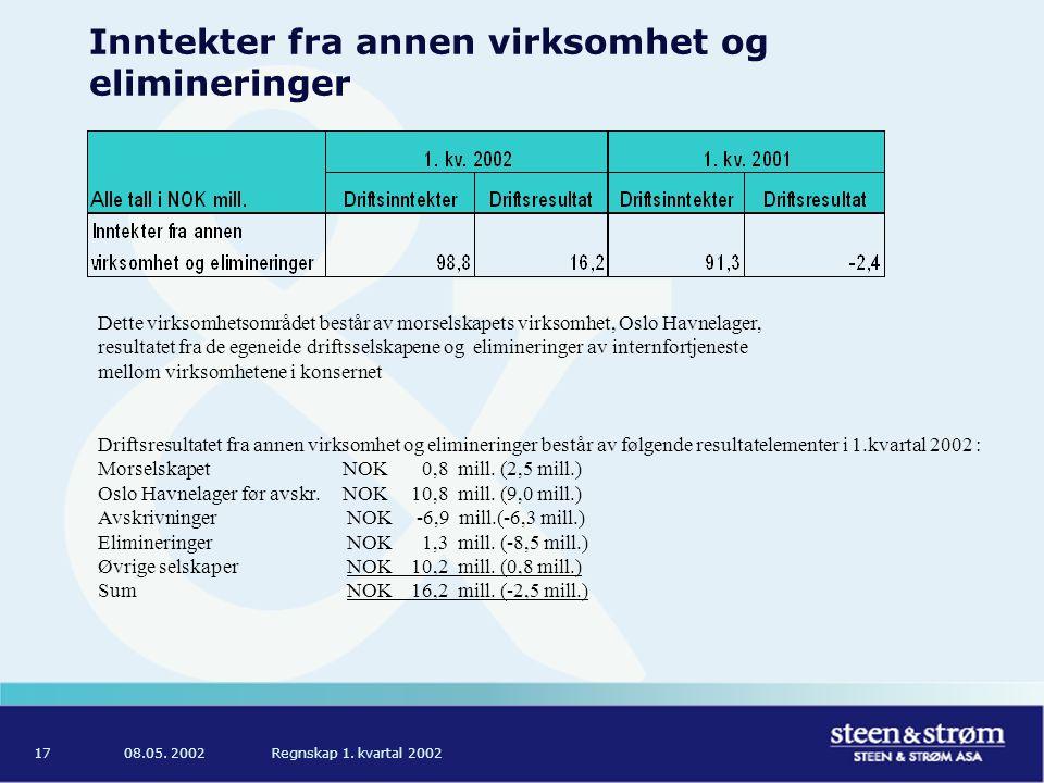 08.05.2002Regnskap 1. kvartal 200218 Prosjektoversikt UTVIKLINGS- SST'S SST'S INVEST.