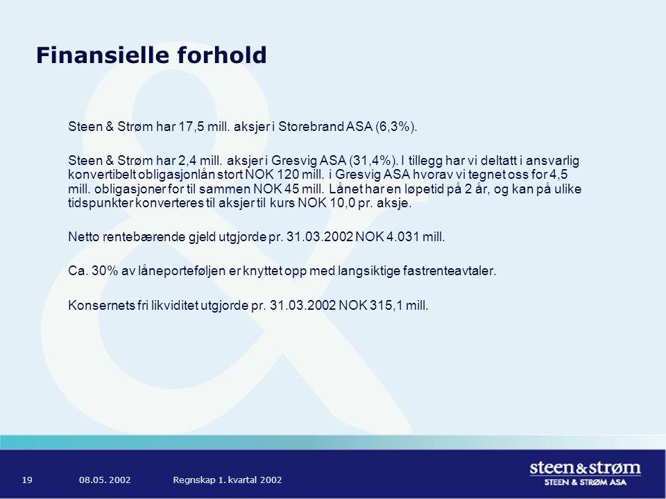 08.05. 2002Regnskap 1. kvartal 200219 Finansielle forhold Steen & Strøm har 17,5 mill.