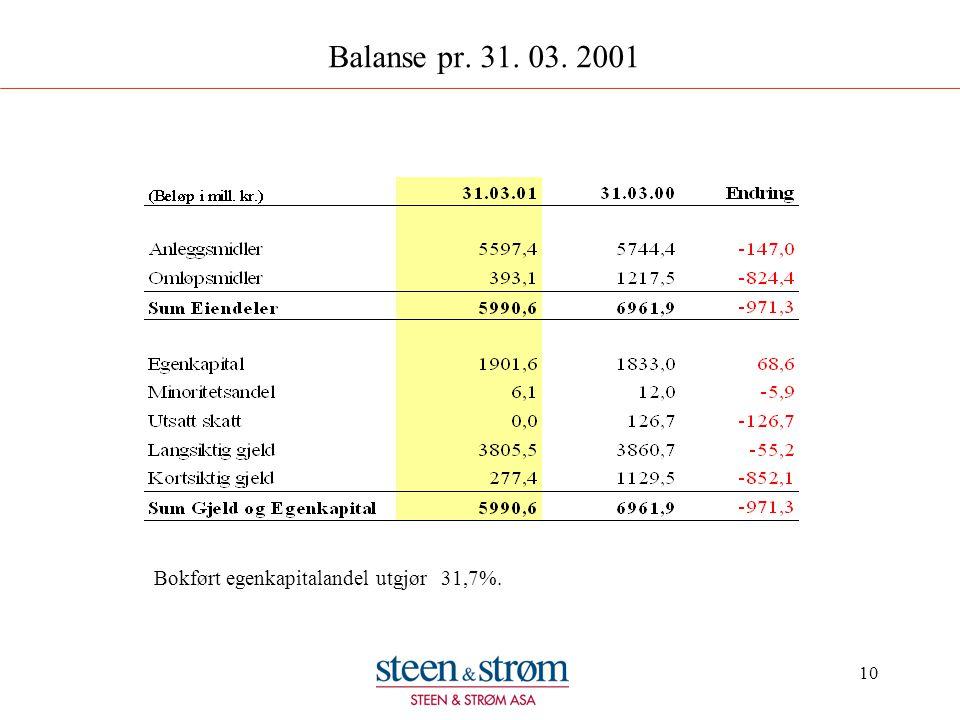 10 Balanse pr. 31. 03. 2001 Bokført egenkapitalandel utgjør 31,7%.