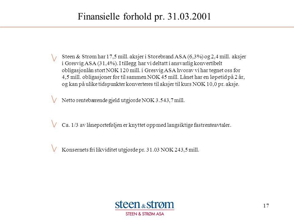 17 Finansielle forhold pr. 31.03.2001 Steen & Strøm har 17,5 mill. aksjer i Storebrand ASA (6,3%) og 2,4 mill. aksjer i Gresvig ASA (31,4%). I tillegg