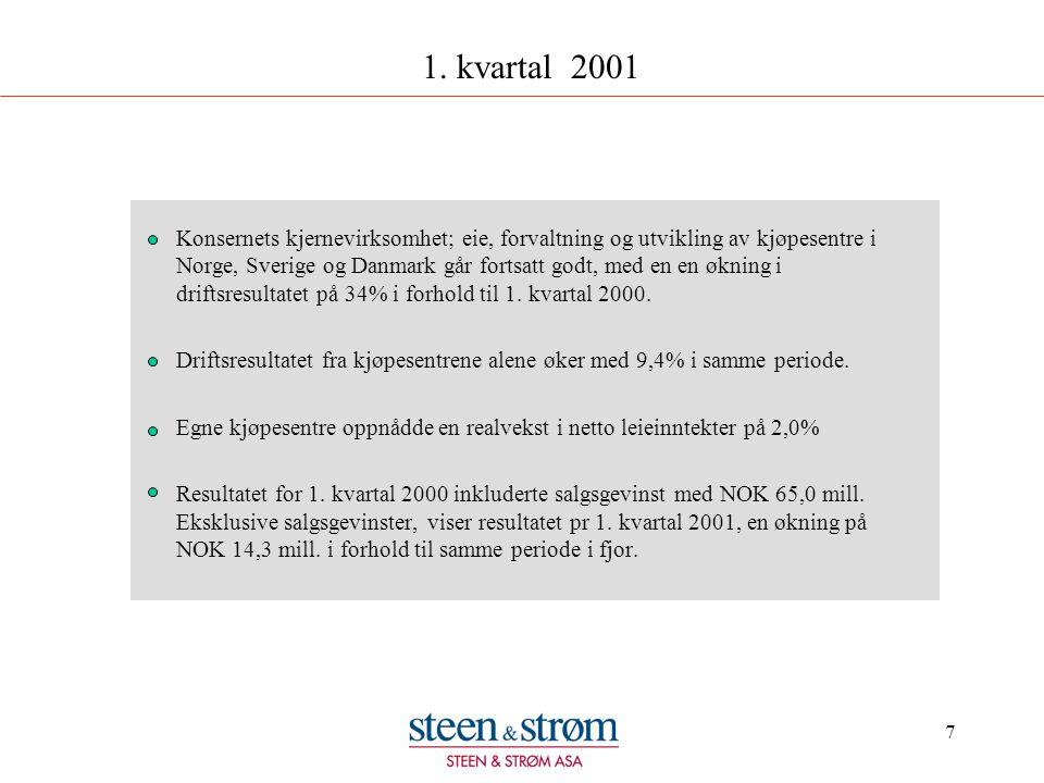7 1. kvartal 2001 Konsernets kjernevirksomhet; eie, forvaltning og utvikling av kjøpesentre i Norge, Sverige og Danmark går fortsatt godt, med en en ø