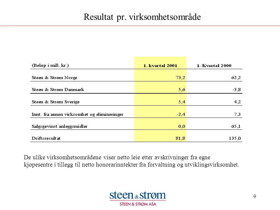 9 Resultat pr. virksomhetsområde De ulike virksomhetsområdene viser netto leie etter avskrivninger fra egne kjøpesentre i tillegg til netto honorarinn