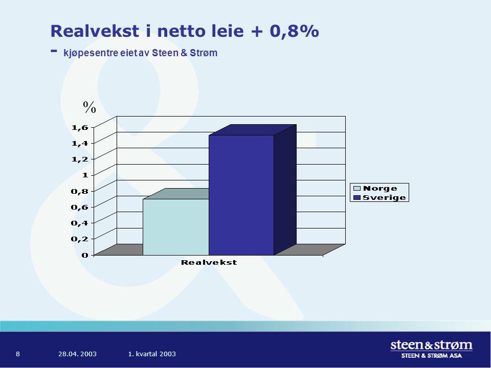 28.04. 20031. kvartal 20038 Realvekst i netto leie + 0,8% - kjøpesentre eiet av Steen & Strøm %