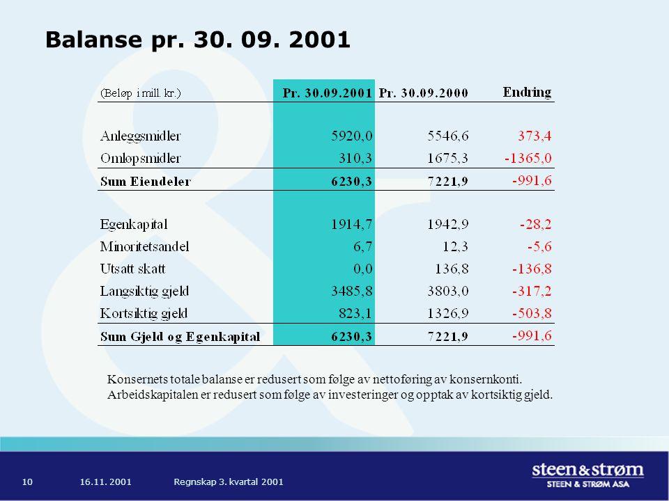 16.11. 2001Regnskap 3. kvartal 200110 Balanse pr. 30. 09. 2001 Konsernets totale balanse er redusert som følge av nettoføring av konsernkonti. Arbeids