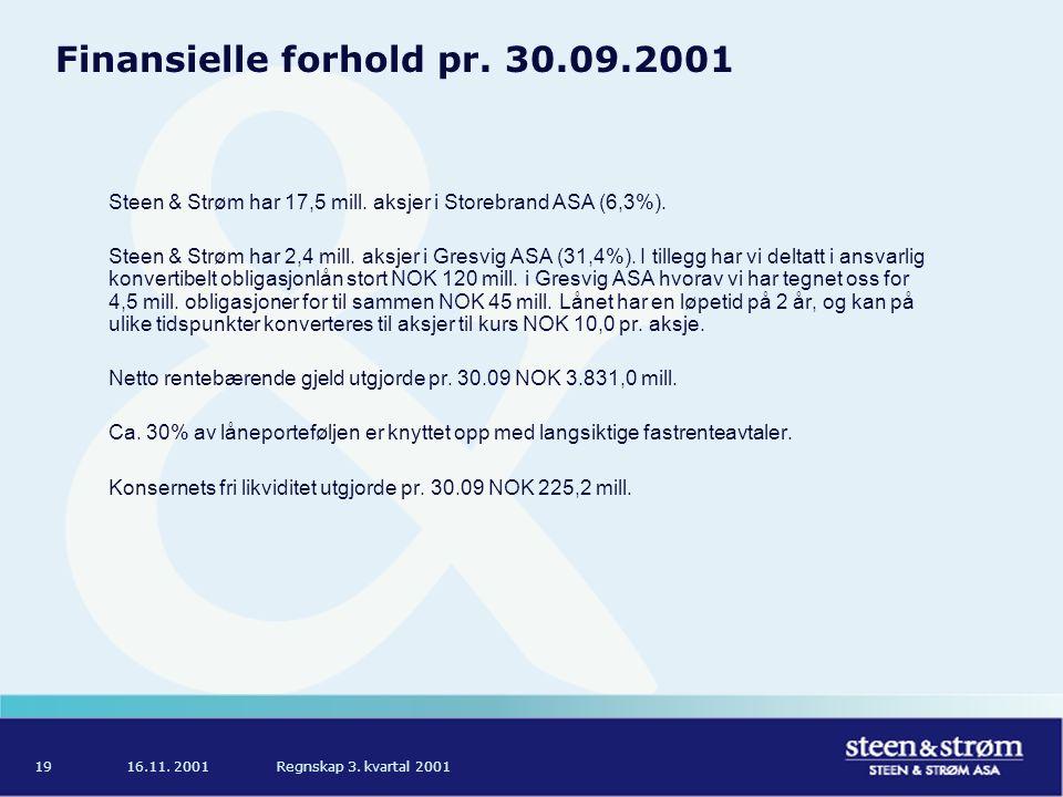 16.11. 2001Regnskap 3. kvartal 200119 Finansielle forhold pr. 30.09.2001 Steen & Strøm har 17,5 mill. aksjer i Storebrand ASA (6,3%). Steen & Strøm ha