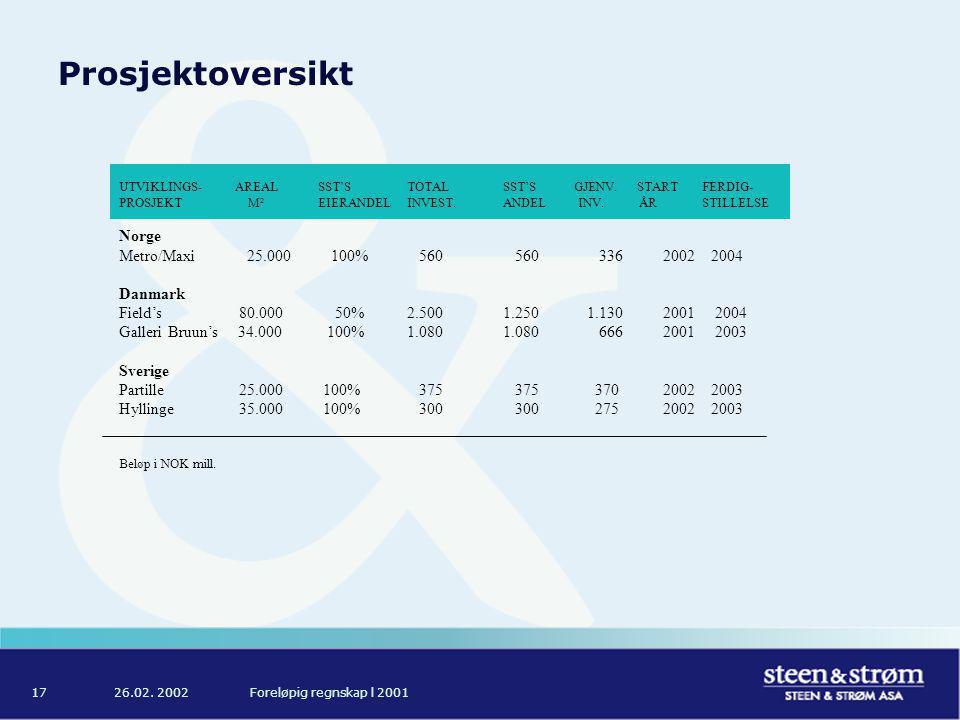 26.02. 2002Foreløpig regnskap l 200117 Prosjektoversikt UTVIKLINGS- AREAL SST'S TOTALSST'S GJENV.