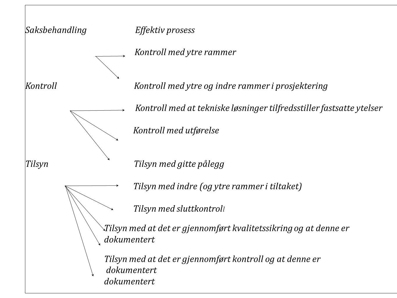 SIKRING AV KVALITET I TILTAKET Saksbehandling Effektiv prosess Kontroll med ytre rammer Kontroll Kontroll med ytre og indre rammer i prosjektering Kon