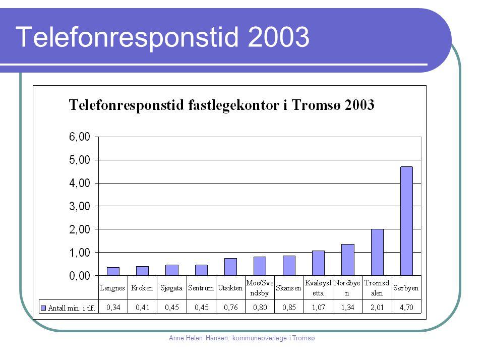 Telefonresponstid 2003 Anne Helen Hansen, kommuneoverlege i Tromsø