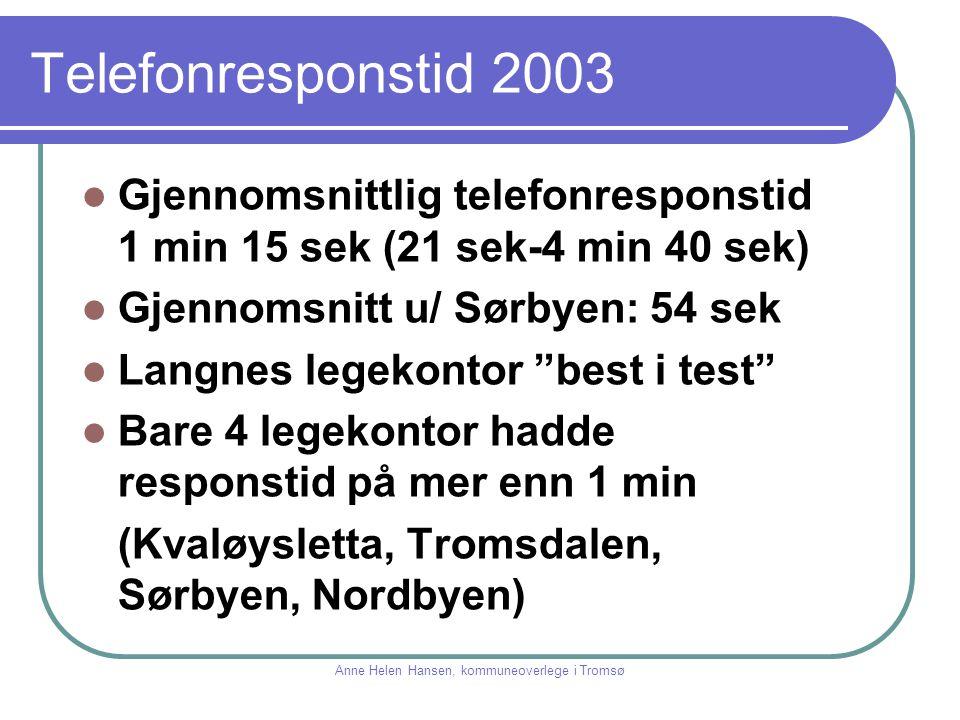 """Telefonresponstid 2003 Gjennomsnittlig telefonresponstid 1 min 15 sek (21 sek-4 min 40 sek) Gjennomsnitt u/ Sørbyen: 54 sek Langnes legekontor """"best i"""