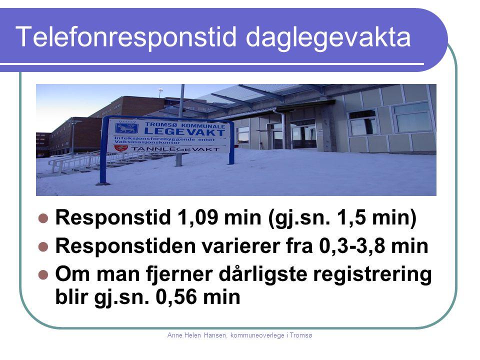 Telefonresponstid daglegevakta Responstid 1,09 min (gj.sn. 1,5 min) Responstiden varierer fra 0,3-3,8 min Om man fjerner dårligste registrering blir g