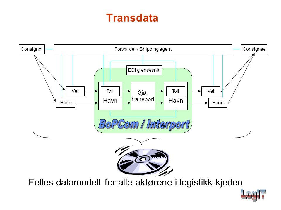 Transdata Sjø- transport Toll Havn Toll Havn Vei Bane Vei Bane EDI grensesnitt Forwarder / Shipping agentConsignorConsignee Felles datamodell for alle