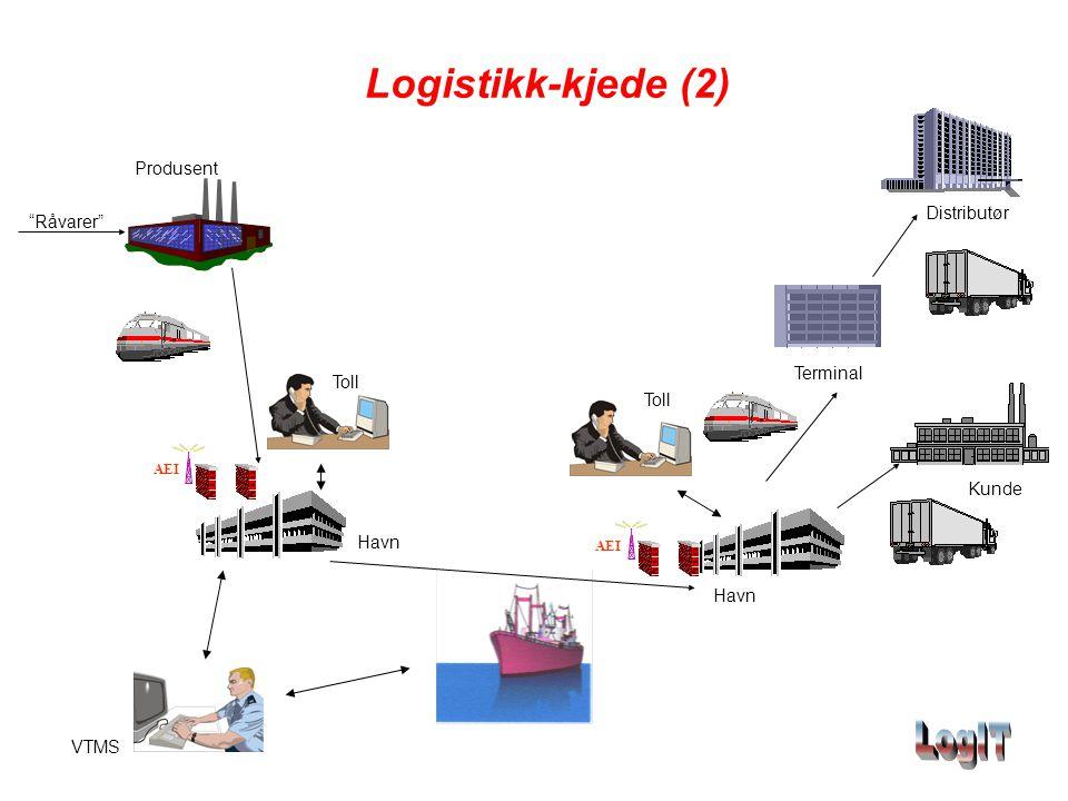 """Logistikk-kjede (2) AEI Produsent """"Råvarer"""" Terminal Havn Distributør AEI Havn Kunde Toll VTMS"""