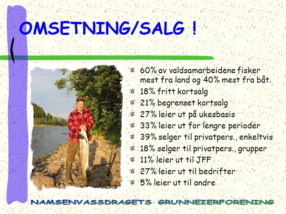 OMSETNING/SALG .60% av valdsamarbeidene fisker mest fra land og 40% mest fra båt.