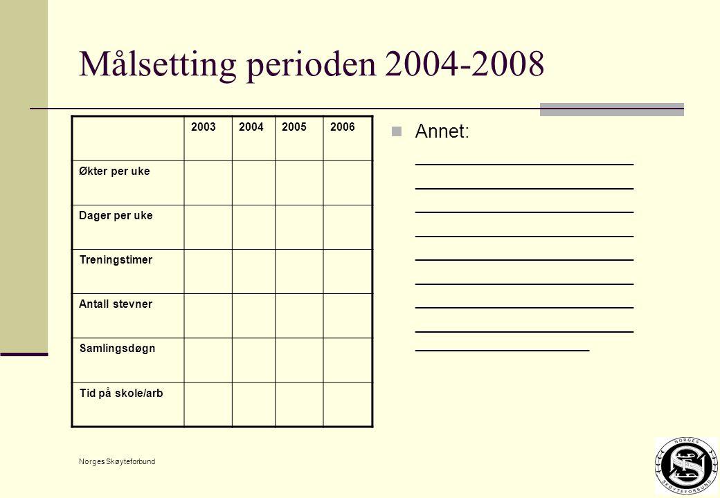 Norges Skøyteforbund Målsetting perioden 2004-2008 Annet: ________________________ 2003200420052006 Økter per uke Dager per uke Treningstimer Antall stevner Samlingsdøgn Tid på skole/arb