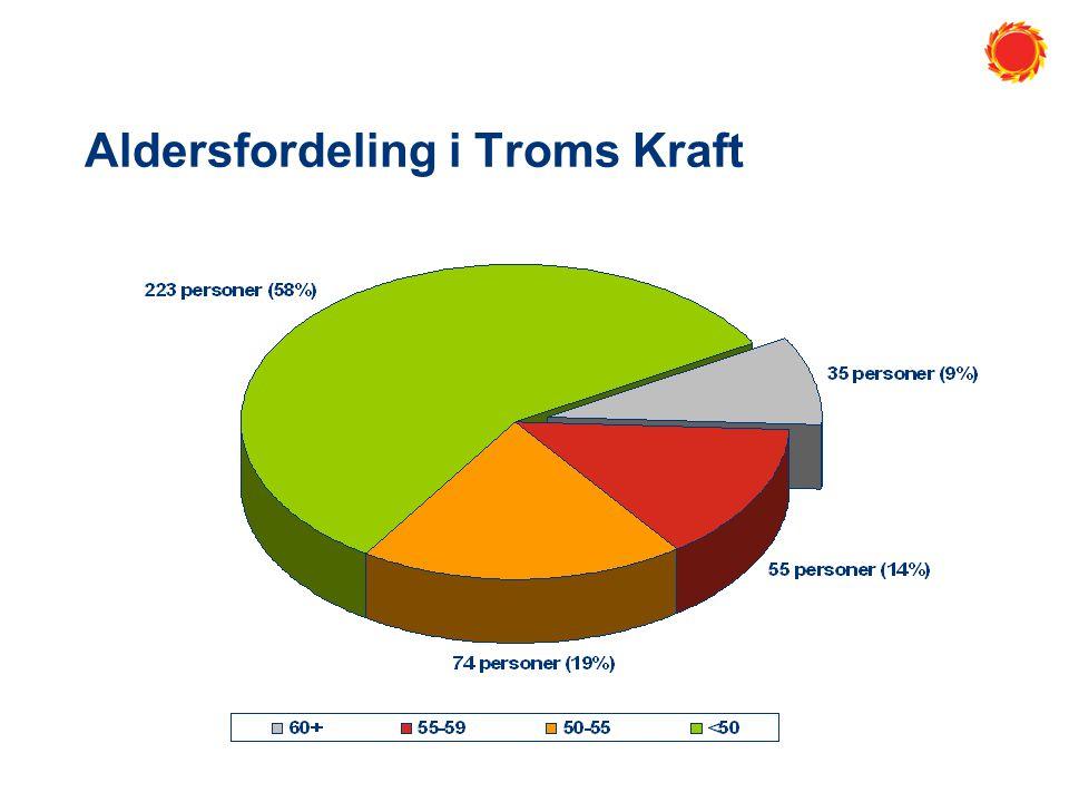 Aldersfordeling i Troms Kraft
