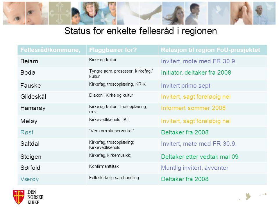 Status for enkelte fellesråd i regionen Fellesråd/kommune,Flaggbærer for Relasjon til region FoU-prosjektet Beiarn Kirke og kultur Invitert, møte med FR 30.9.