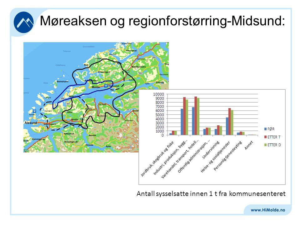Møreaksen og regionforstørring - Aukra: Antall sysselsatte innen 1 t fra kommunesenteret