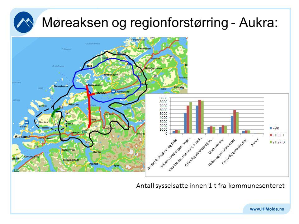 Møreaksen og regionforstørring - Molde: Antall sysselsatte innen 1 t fra kommunesenteret