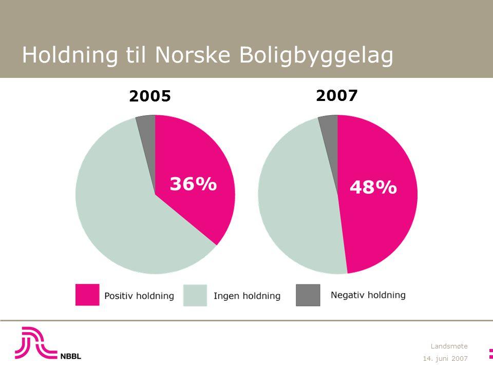 14. juni 2007 Landsmøte Holdning til Norske Boligbyggelag 2005 2007