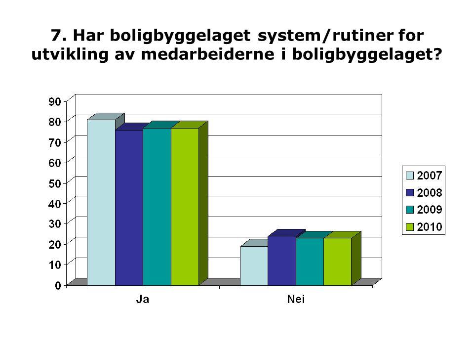 7. Har boligbyggelaget system/rutiner for utvikling av medarbeiderne i boligbyggelaget?