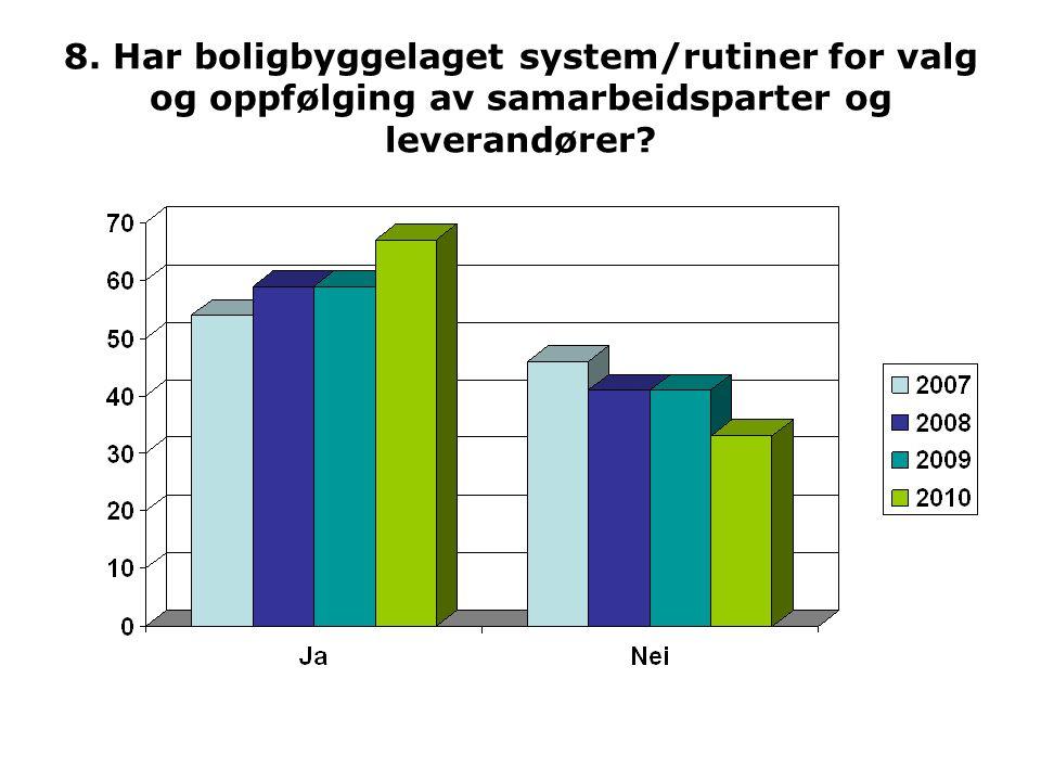 8. Har boligbyggelaget system/rutiner for valg og oppfølging av samarbeidsparter og leverandører?