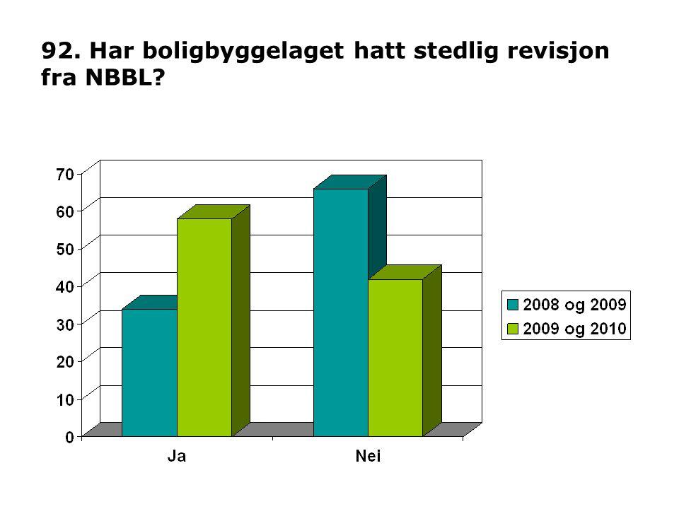 92. Har boligbyggelaget hatt stedlig revisjon fra NBBL?