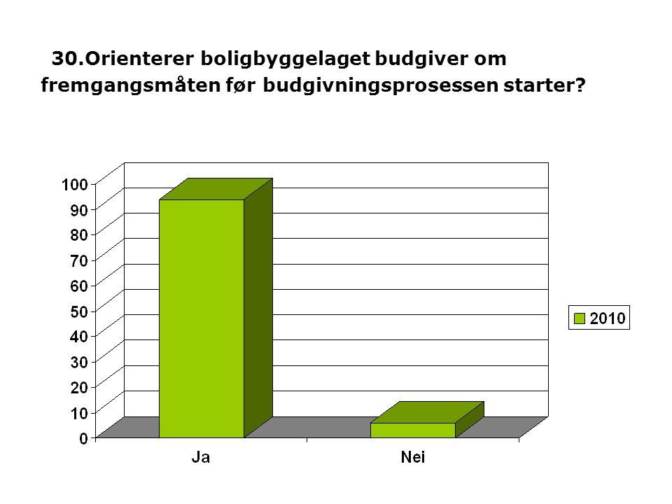 30.Orienterer boligbyggelaget budgiver om fremgangsmåten før budgivningsprosessen starter?