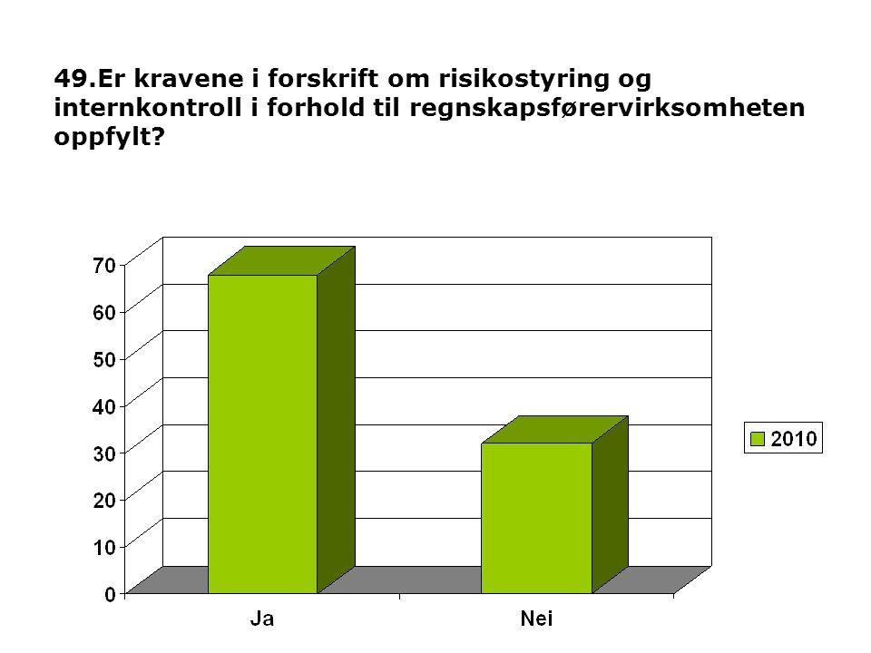 49.Er kravene i forskrift om risikostyring og internkontroll i forhold til regnskapsførervirksomheten oppfylt?