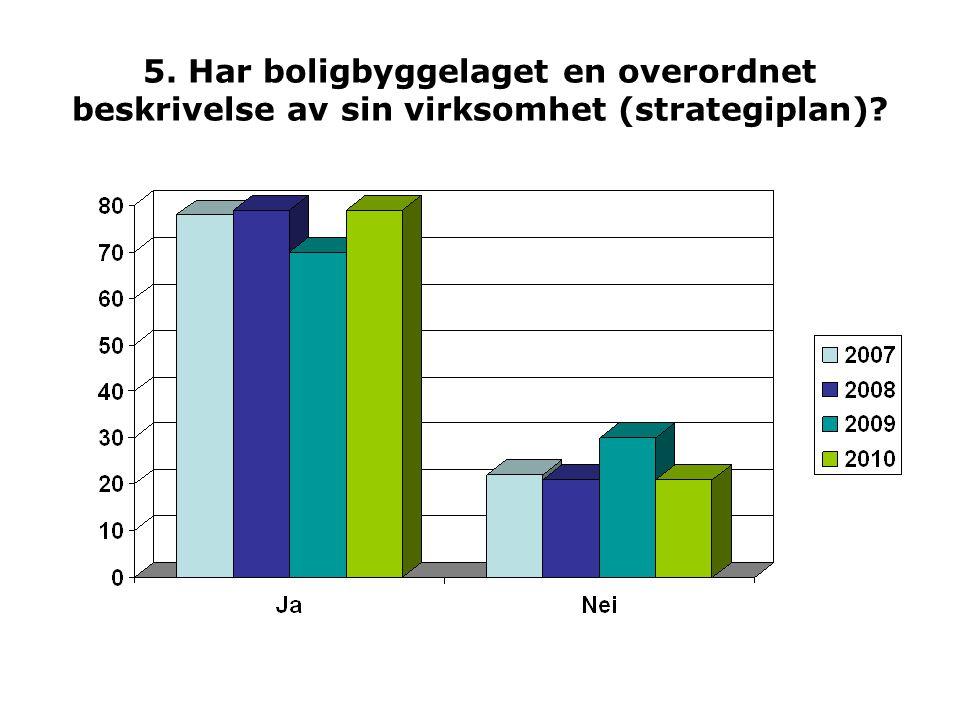 38.Har boligbyggelaget regnskapsførsel for andre selskaper enn tilknyttede borettslag.