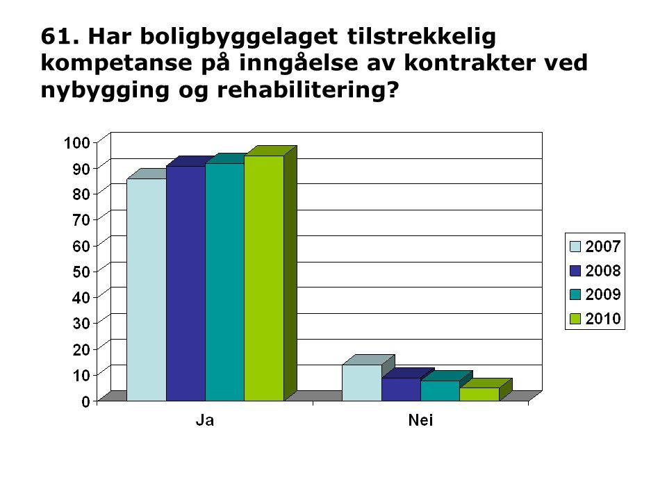 61. Har boligbyggelaget tilstrekkelig kompetanse på inngåelse av kontrakter ved nybygging og rehabilitering?