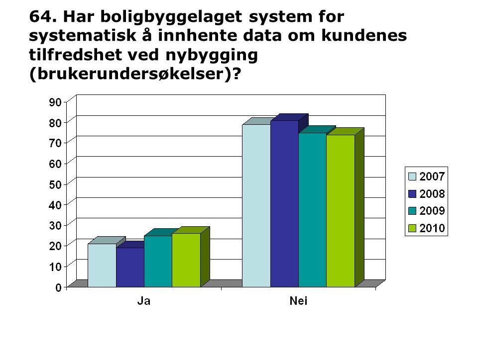 64. Har boligbyggelaget system for systematisk å innhente data om kundenes tilfredshet ved nybygging (brukerundersøkelser)?