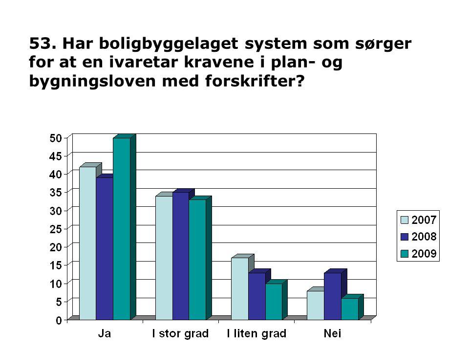 53. Har boligbyggelaget system som sørger for at en ivaretar kravene i plan- og bygningsloven med forskrifter?