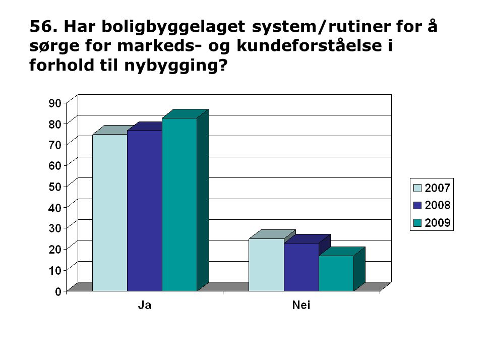 56. Har boligbyggelaget system/rutiner for å sørge for markeds- og kundeforståelse i forhold til nybygging?