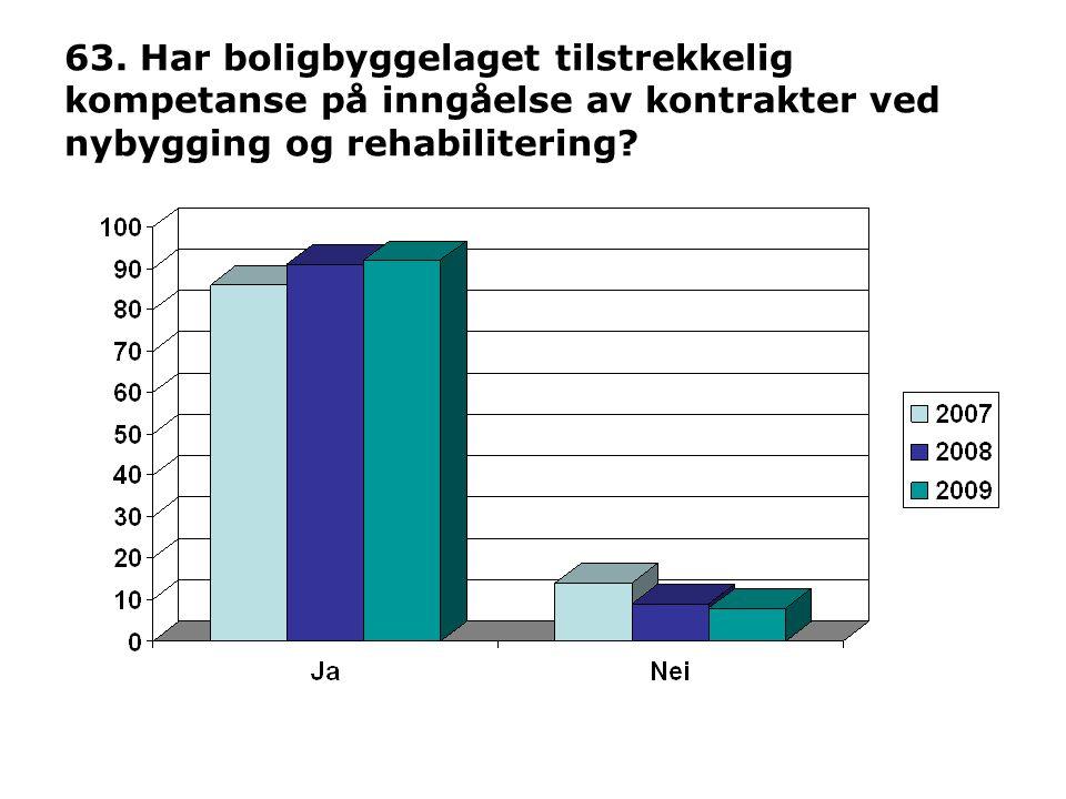 63. Har boligbyggelaget tilstrekkelig kompetanse på inngåelse av kontrakter ved nybygging og rehabilitering?