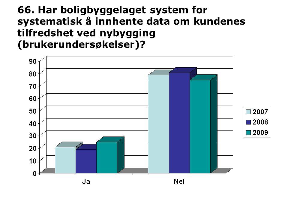 66. Har boligbyggelaget system for systematisk å innhente data om kundenes tilfredshet ved nybygging (brukerundersøkelser)?