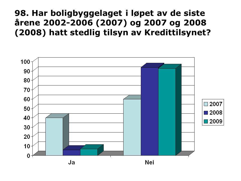 98. Har boligbyggelaget i løpet av de siste årene 2002-2006 (2007) og 2007 og 2008 (2008) hatt stedlig tilsyn av Kredittilsynet?