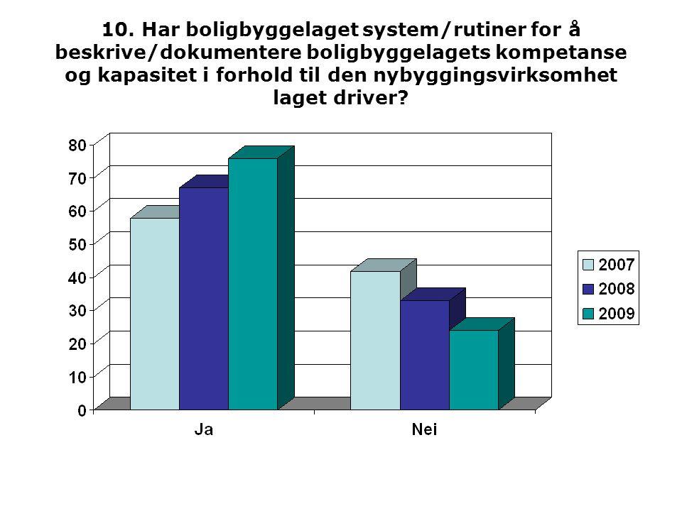 12. Har boligbyggelaget system/rutiner for utvikling av medarbeiderne i boligbyggelaget?