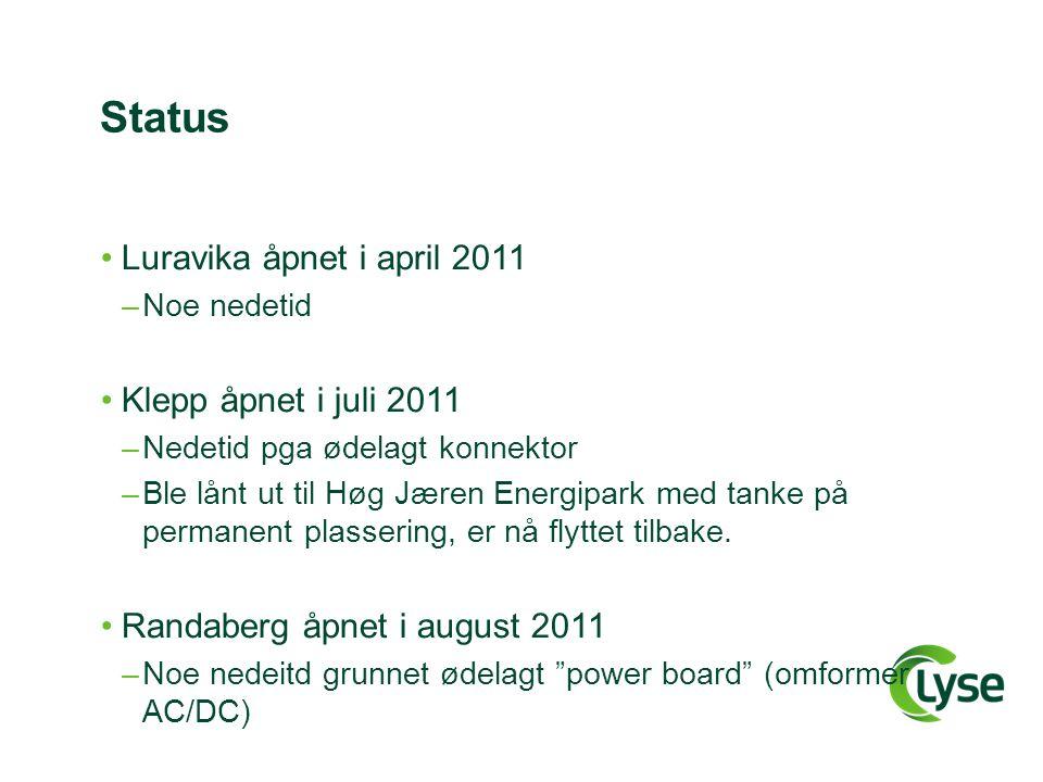 Status Luravika åpnet i april 2011 –Noe nedetid Klepp åpnet i juli 2011 –Nedetid pga ødelagt konnektor –Ble lånt ut til Høg Jæren Energipark med tanke på permanent plassering, er nå flyttet tilbake.