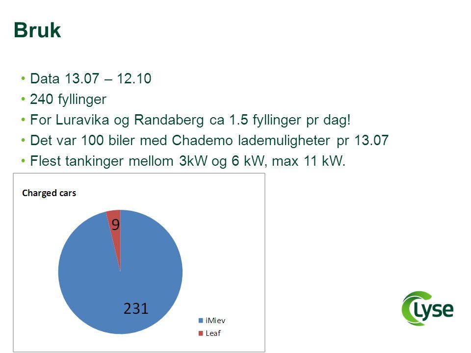 Bruk Data 13.07 – 12.10 240 fyllinger For Luravika og Randaberg ca 1.5 fyllinger pr dag.