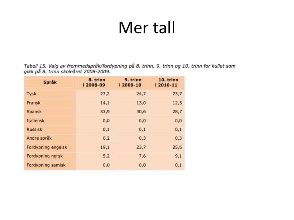 Mer tall