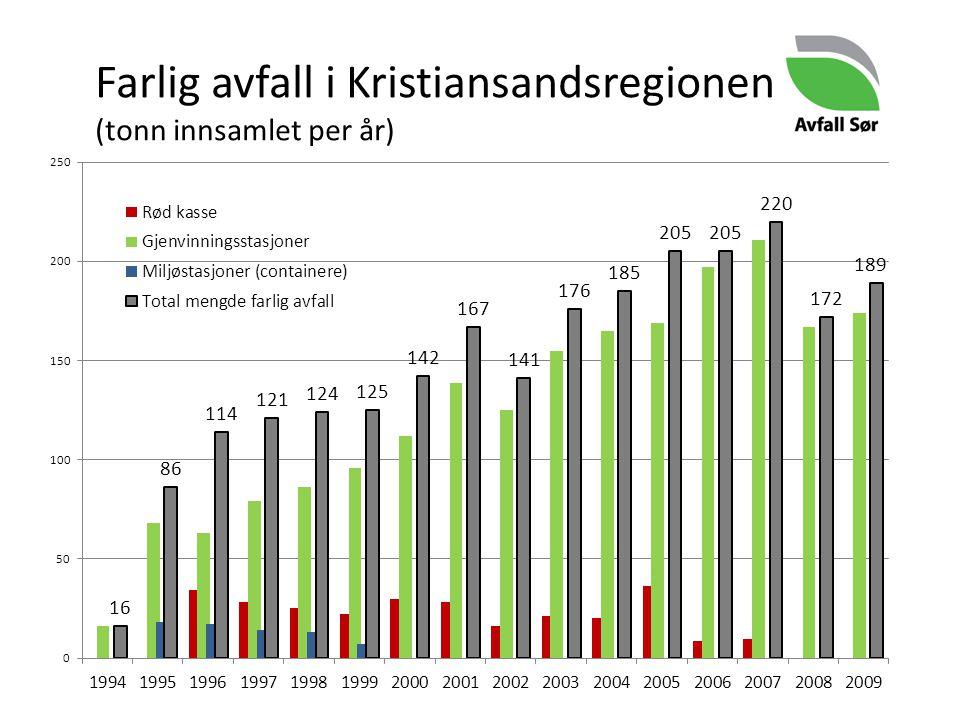 Farlig avfall i Kristiansandsregionen (tonn innsamlet per år)